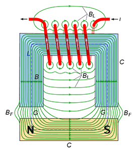 Electromagnet with gap