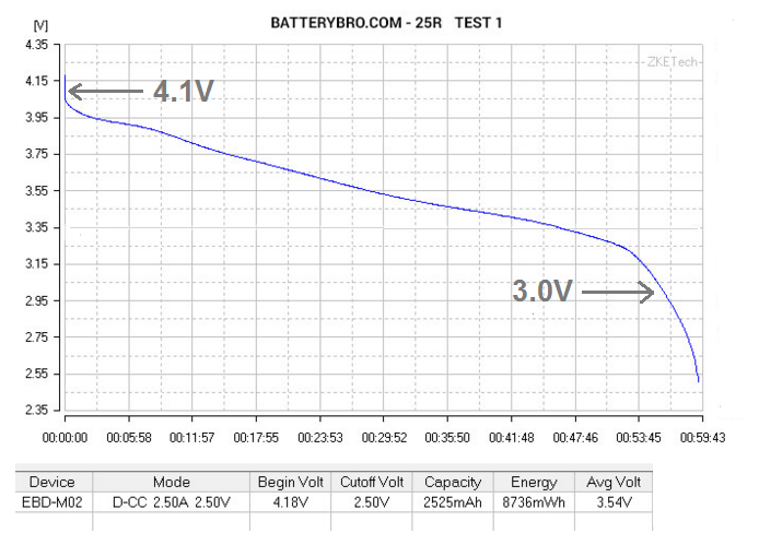 52V battery packs and 3077 FETs are good, and here's why
