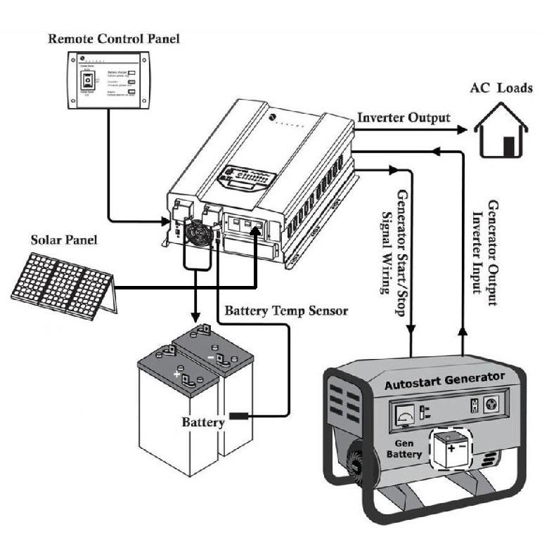 48V 12 000W 12KW 120V 240VAC 50Hz 60Hz Output Pure Sine Wave DC To