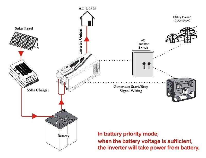48v solar panel wiring diagram