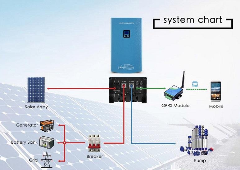 200v 3 Phase Wiring Diagram Solar Pumping Inverter 0 75kw 2 2kw 750 2 200 Watts 200v