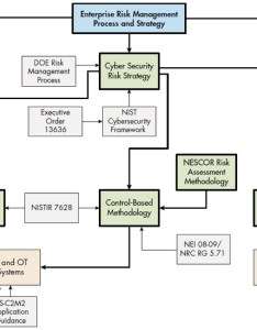 Figure risk management guidance flowchart also from research to action how navigate existing cyber security rh electricenergyonline