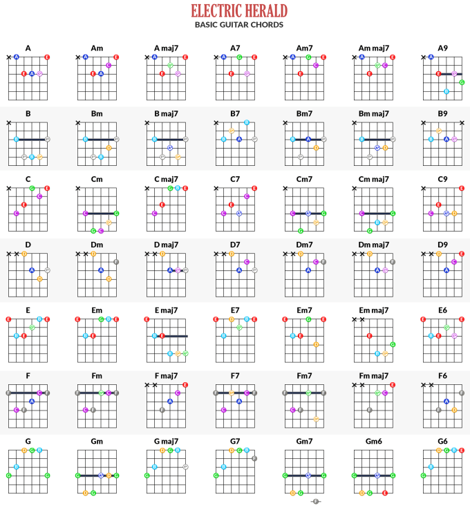 Guitar Chords Full Chart Gallery Basic Guitar Chords Finger Placement
