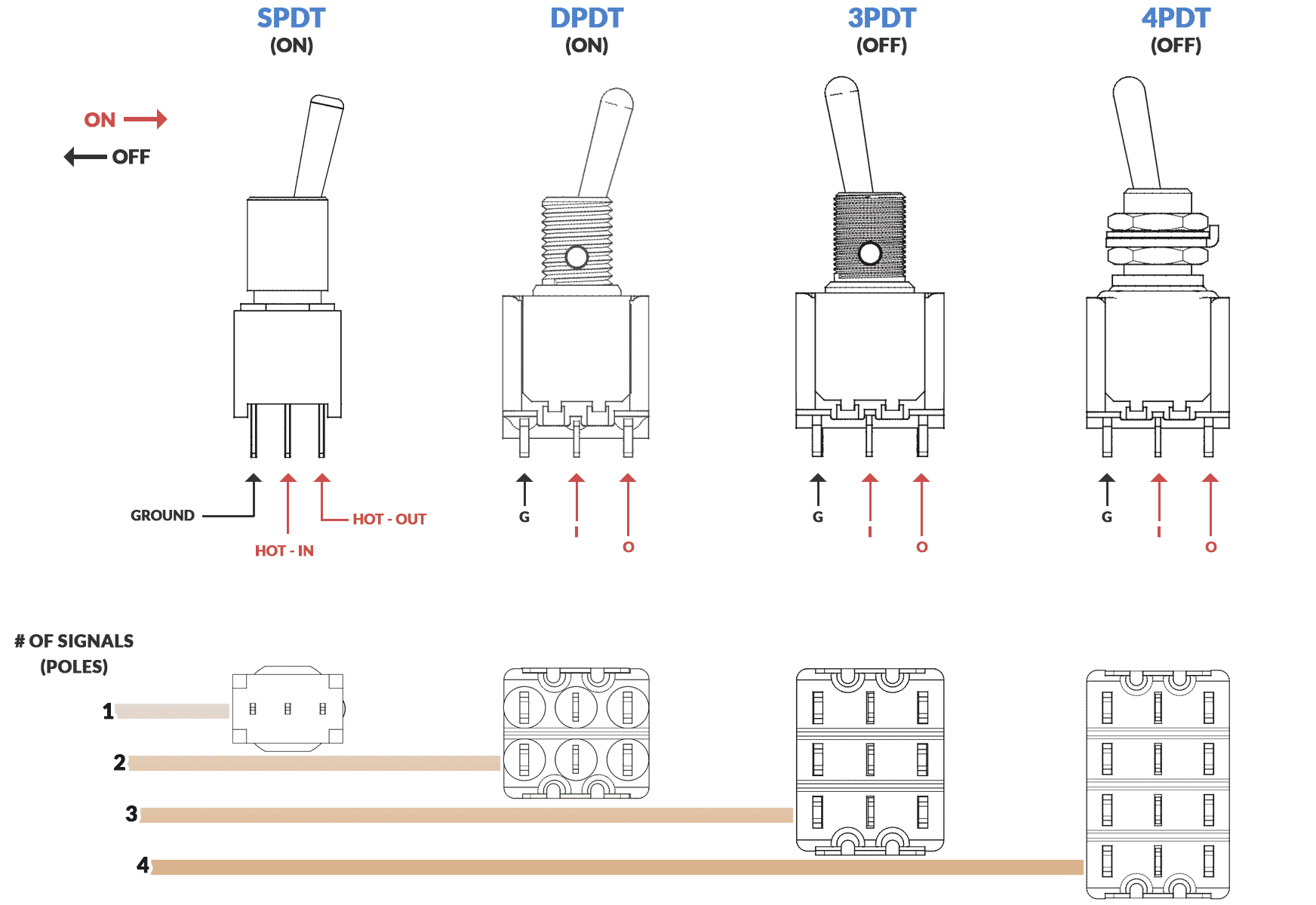 hight resolution of a breakdown of how spdt dpdt 3pdt and 4pdt switches function and
