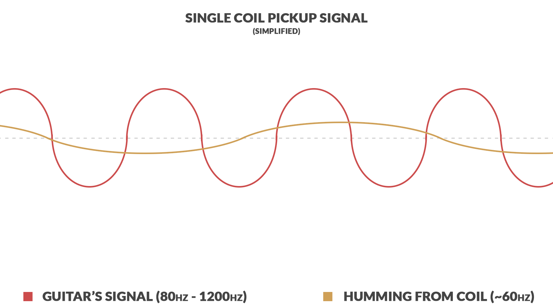 single pickup wiring diagram space suit labeled signal phase and switch mods guide electric herald