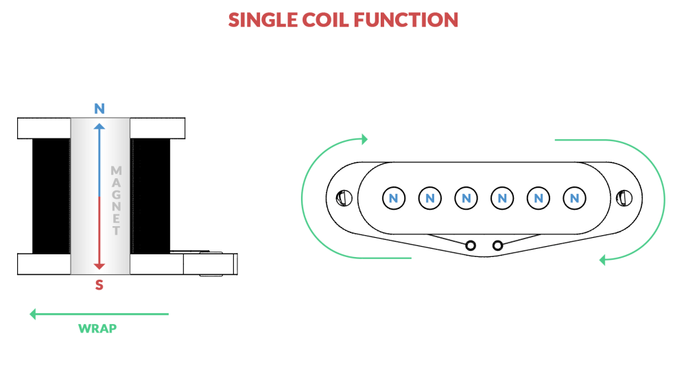 medium resolution of  field is created around the strings which will disturb the magnetic flux when plucked which is inducted by the wires into an electrical signal