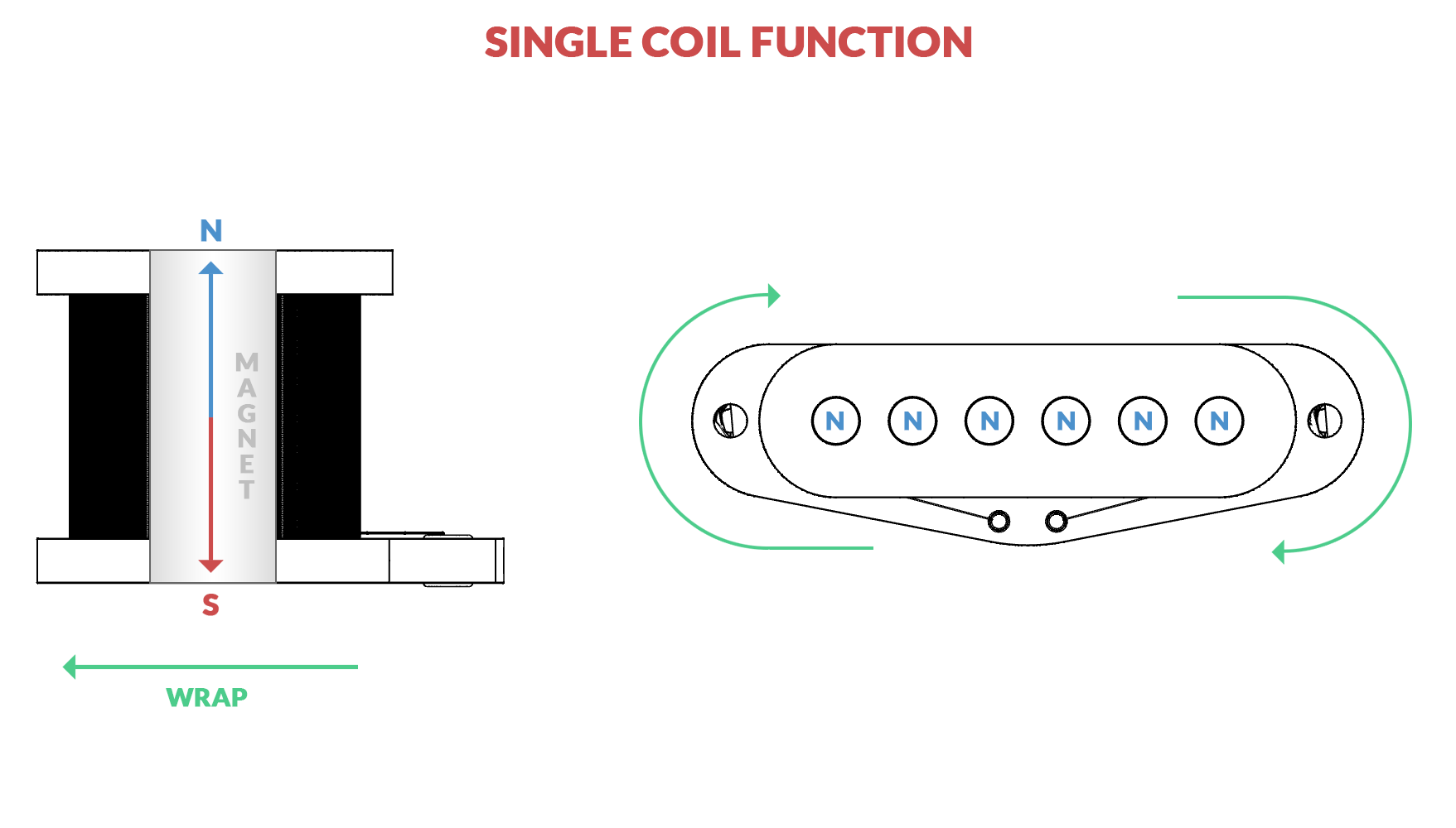 hight resolution of  field is created around the strings which will disturb the magnetic flux when plucked which is inducted by the wires into an electrical signal