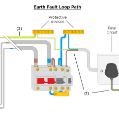 earth fault loop path this is the path the electricity flows when a fault arises causing the activation of the protective device for the circuit affected  [ 6880 x 2676 Pixel ]