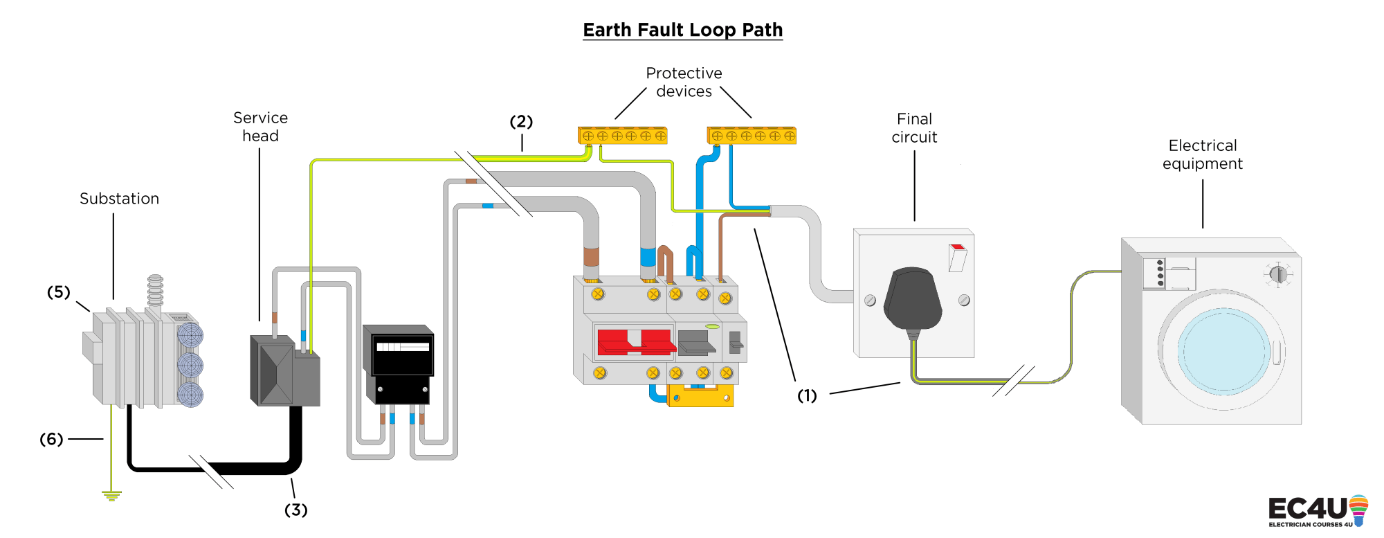 hight resolution of earth fault loop path this is the path the electricity flows when a fault arises causing the activation of the protective device for the circuit affected