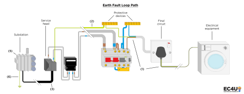 small resolution of earth fault loop path this is the path the electricity flows when a fault arises causing the activation of the protective device for the circuit affected