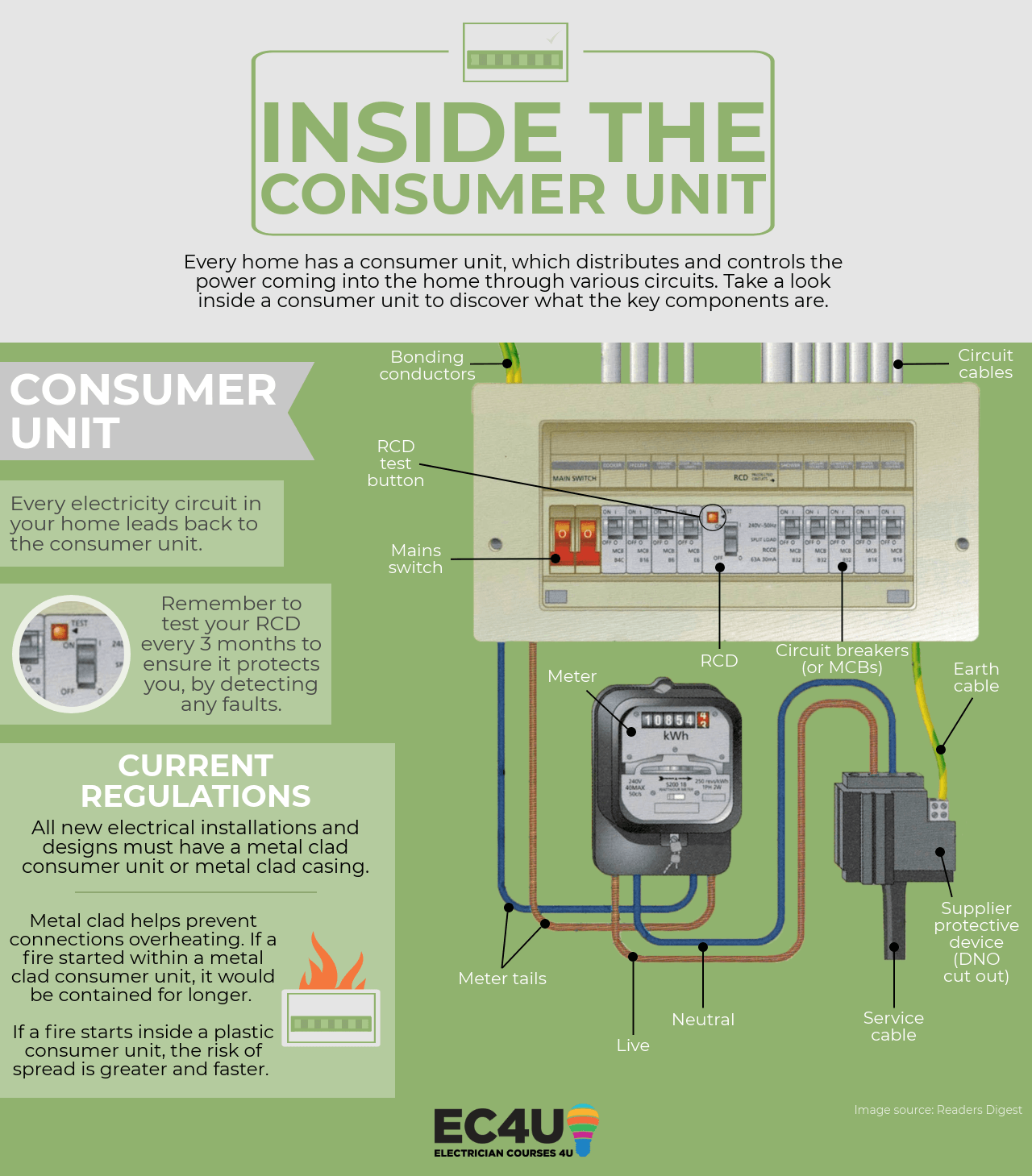 hight resolution of inside the consumer unit infographic