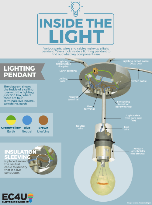 small resolution of inside the circuit pendant lighting light switch wiring homeownerinside a lighting pendant circuit infographic