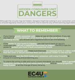 inside the consumer unit dangers [ 1280 x 1098 Pixel ]