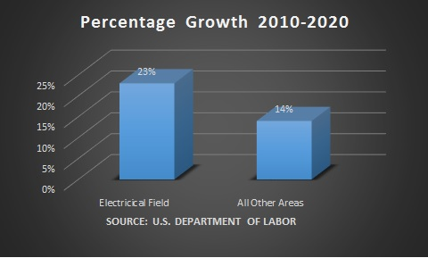 Electrician Growth