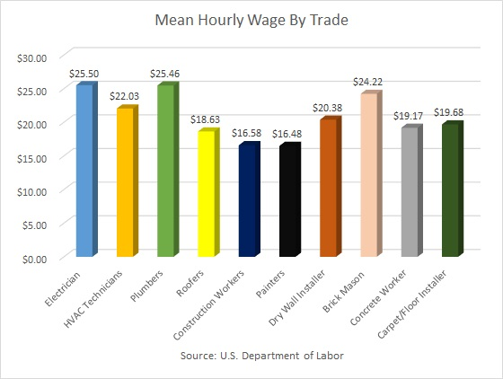 Mean Hour Wage for Construction Workers