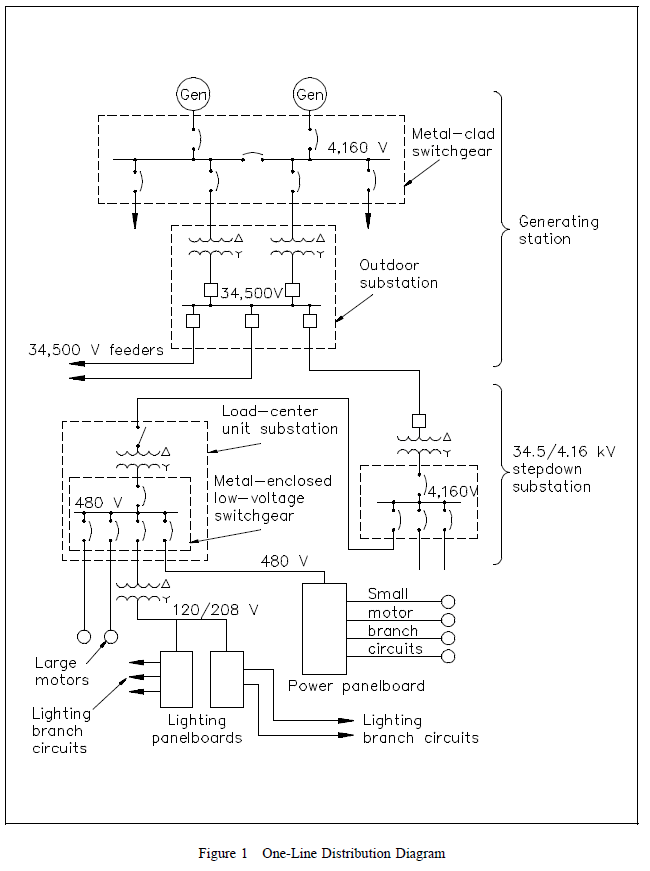 Electrical Distribution 1