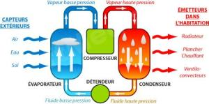 Les pompes à chaleur hydrothermiques