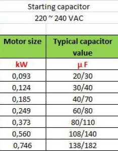 How to sizing the running capacitor also single phase electrical engineering centre rh electricneutron