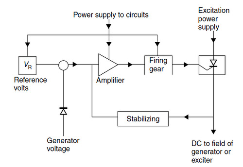 auto transformer wiring diagram 91 honda civic ignition basic of automatic voltage regulator - electrical engineering centre
