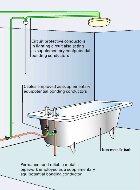home electrical wiring diagrams uk er diagram for project management system electrics - regulations 17th edition amendment 2