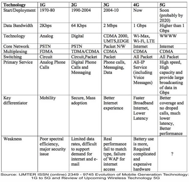 5G Info Table