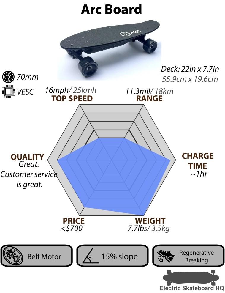 Compare Electric Skateboards