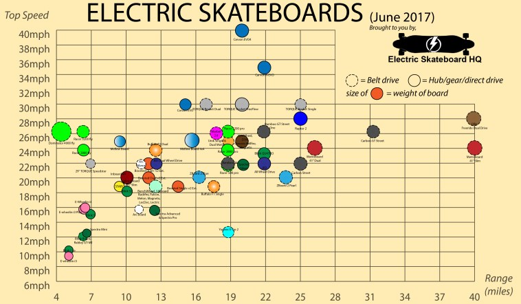 Electric Skateboard comparison chart.