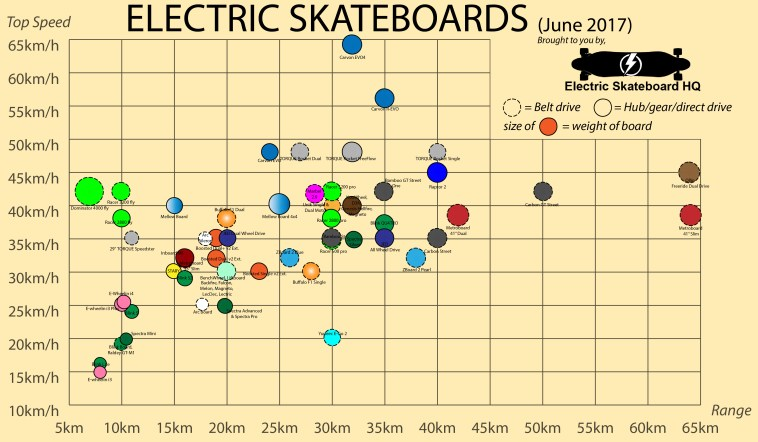 Electric skateboard comparison chart