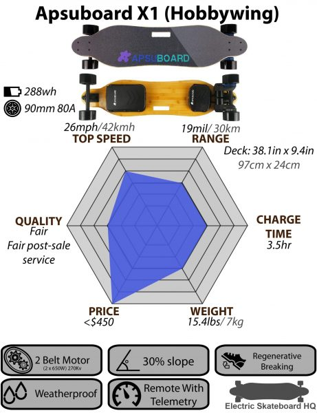 Apsuboard X1 Hobbywing_Chart 2