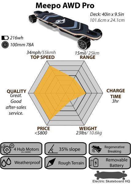 Meepo AWD Pro_Chart