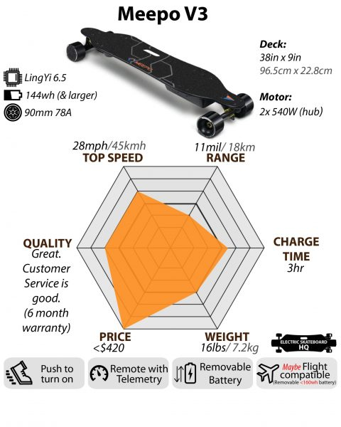 Meepo-V3-Electric-Skateboard-1