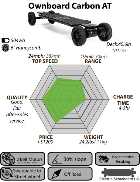 Ownboard-Carbon-AT_Chart