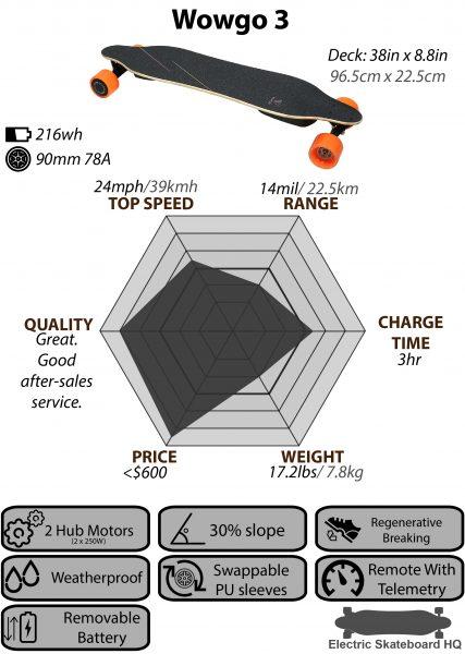 Wowgo-3_Chart