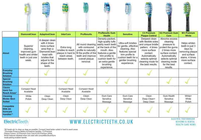 You Model And Act Reviews >> Sonicare Toothbrush Model Comparison | Howsto.Co
