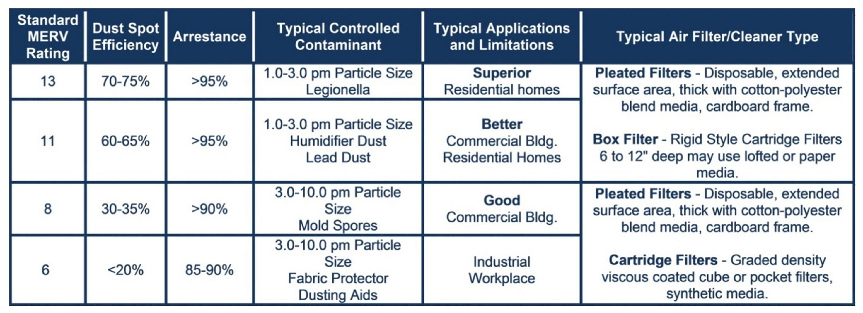Vacuum Bag Cross Reference Chart