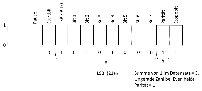 MSP430 UART Tutorial - electrodummies
