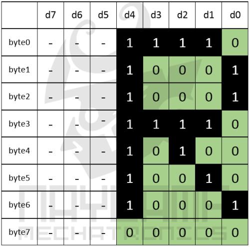 caracter alfanuemrico LCD