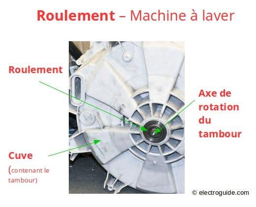reparer les roulements d un lave linge