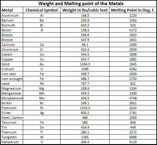weight and melting point of the metals
