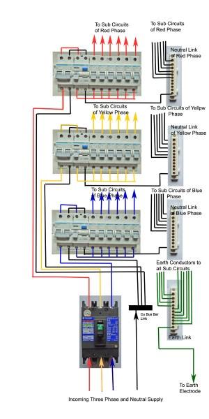DIY Wiring a Three Phase Consumer UnitDistribution Board