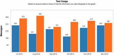 Text usage