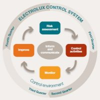 Internal control - Electrolux Annual Report Financial review