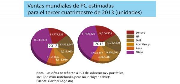 Lenovo y HP lideran las ventas de PCs a nivel mundial que