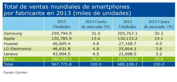 Las ventas de estos dispositivos inteligentes significaron el 576 del total en el cuarto trimestre de 2013