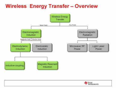 Christiano2_WPT_wireless_energy_transfer_overview
