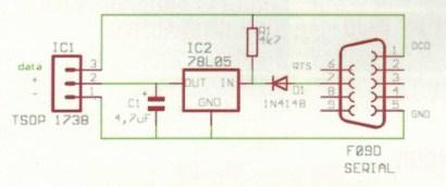 Receptor Hardware