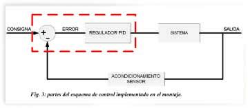 Regulador fig3