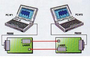 Comunicación Serial RS-232