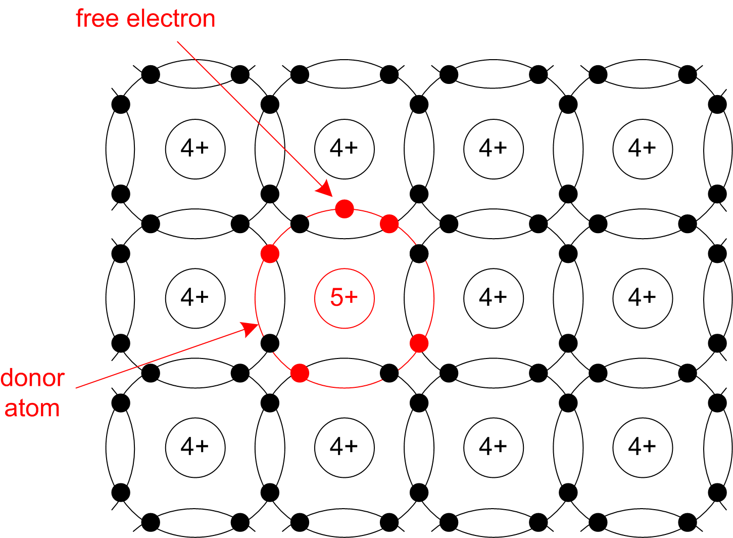 2 1 Semiconductors