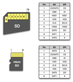 SD and Micro SD card pins with description and functions